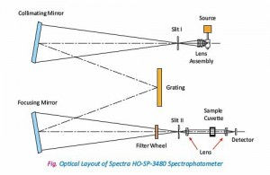 spectrophotometer1